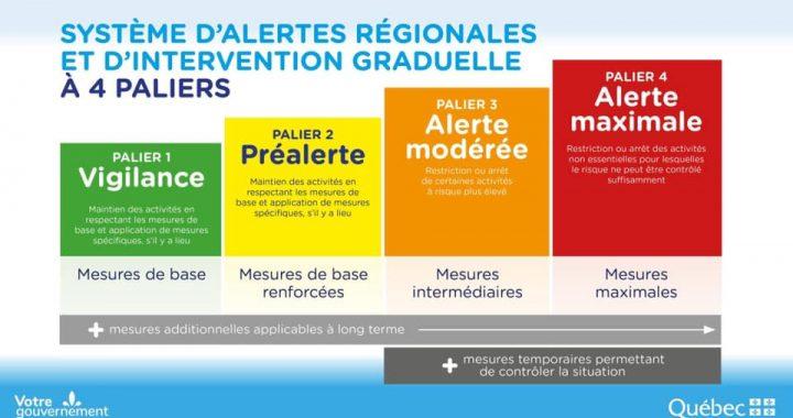 La région de Lanaudière demeure au niveau VERT